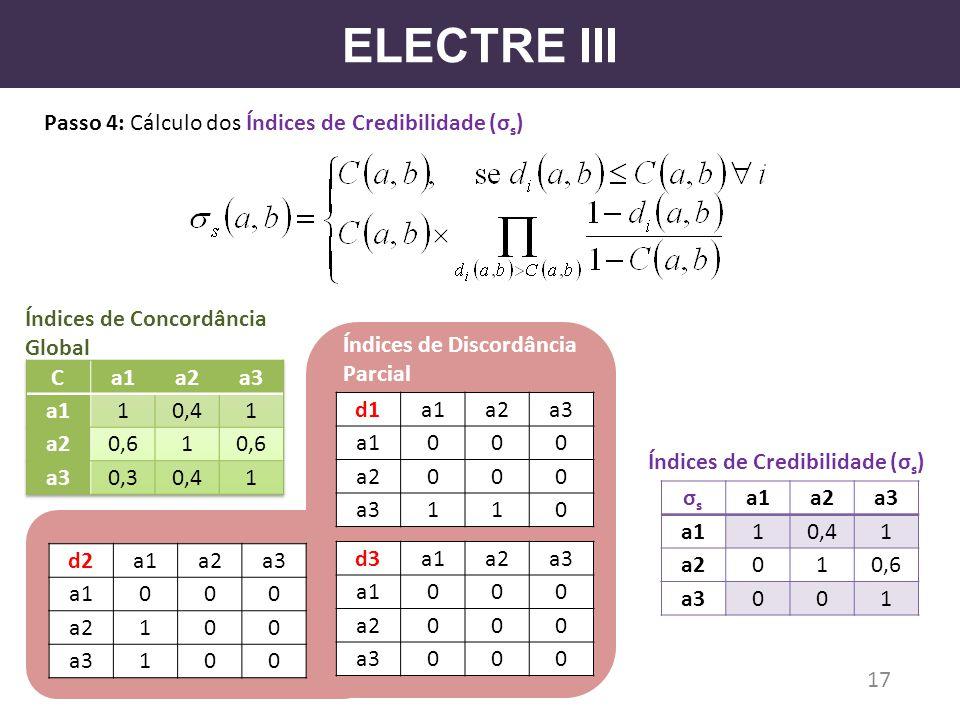 ELECTRE III Passo 4: Cálculo dos Índices de Credibilidade (σ s ) d1a1a2a3 a1000 a2000 a3110 d2a1a2a3 a1000 a2100 a3100 d3a1a2a3 a1000 a2000 a3000 17 σ