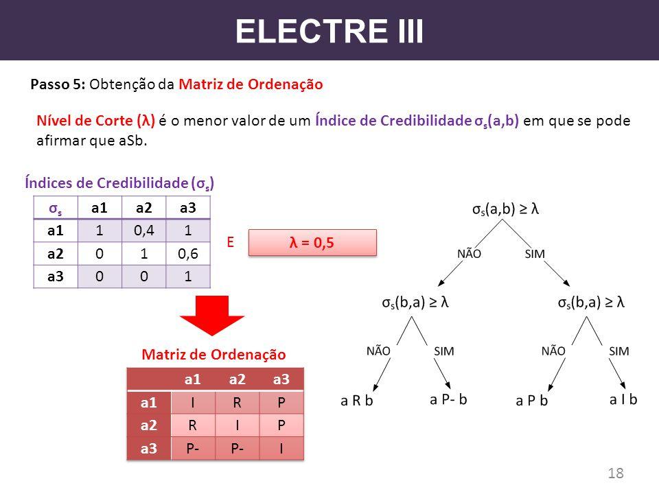 ELECTRE III Passo 5: Obtenção da Matriz de Ordenação 18 σsσs a1a2a3 a110,41 a2010,6 a3001 Índices de Credibilidade (σ s ) Nível de Corte (λ) é o menor