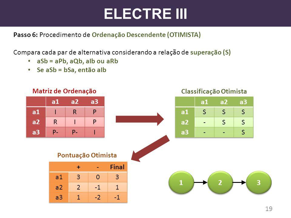 ELECTRE III Passo 6: Procedimento de Ordenação Descendente (OTIMISTA) Compara cada par de alternativa considerando a relação de superação (S) aSb = aP