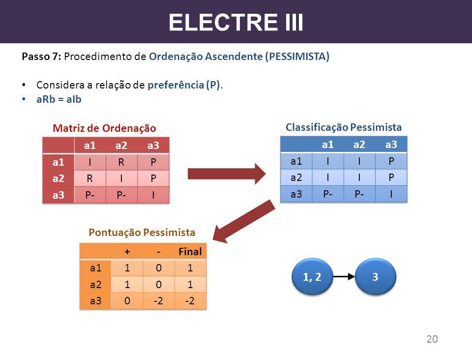 ELECTRE III Passo 7: Procedimento de Ordenação Ascendente (PESSIMISTA) Considera a relação de preferência (P). aRb = aIb 20 Matriz de Ordenação Pontua