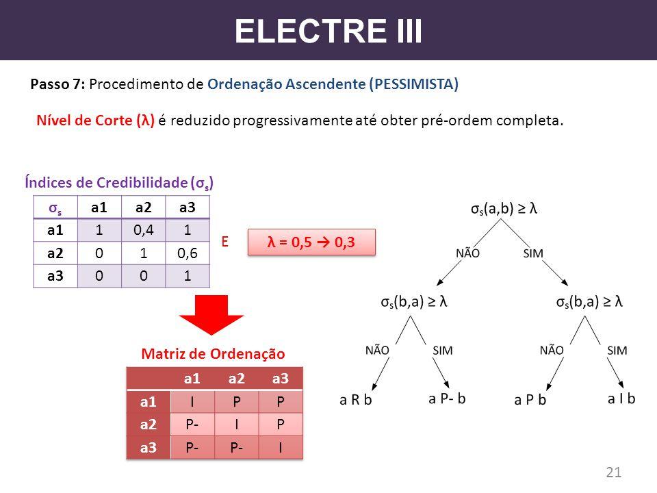 ELECTRE III Passo 7: Procedimento de Ordenação Ascendente (PESSIMISTA) 21 σsσs a1a2a3 a110,41 a2010,6 a3001 Índices de Credibilidade (σ s ) Nível de C
