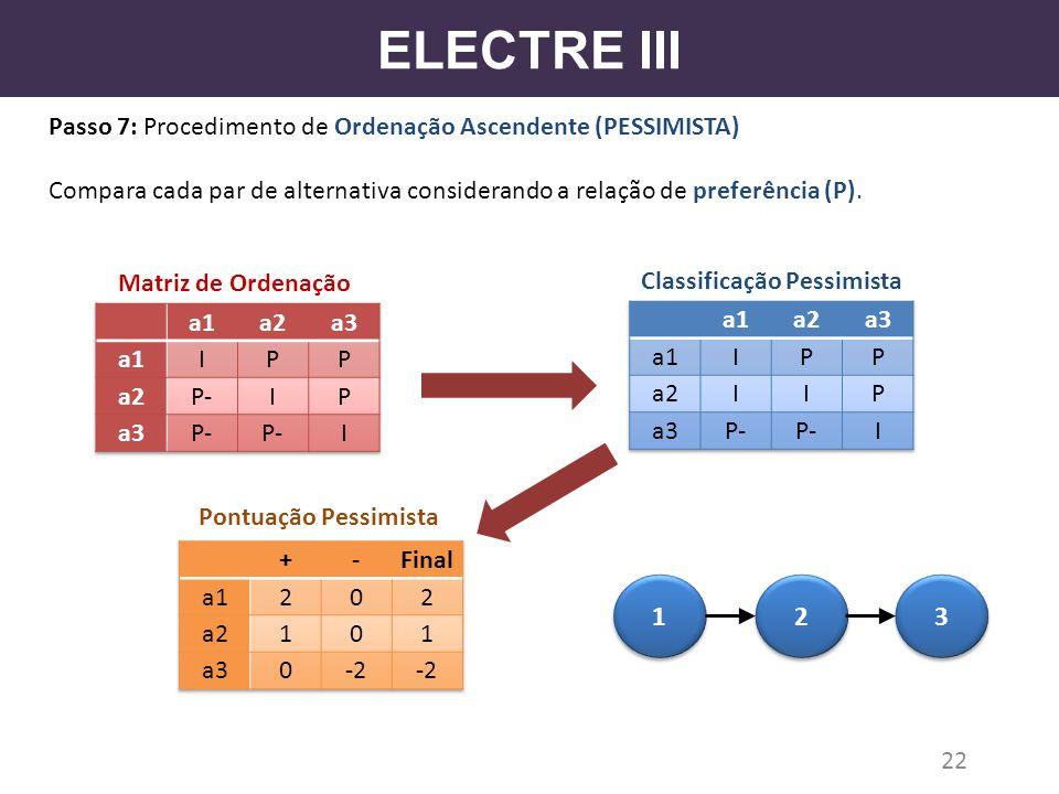 ELECTRE III Passo 7: Procedimento de Ordenação Ascendente (PESSIMISTA) Compara cada par de alternativa considerando a relação de preferência (P). 22 M