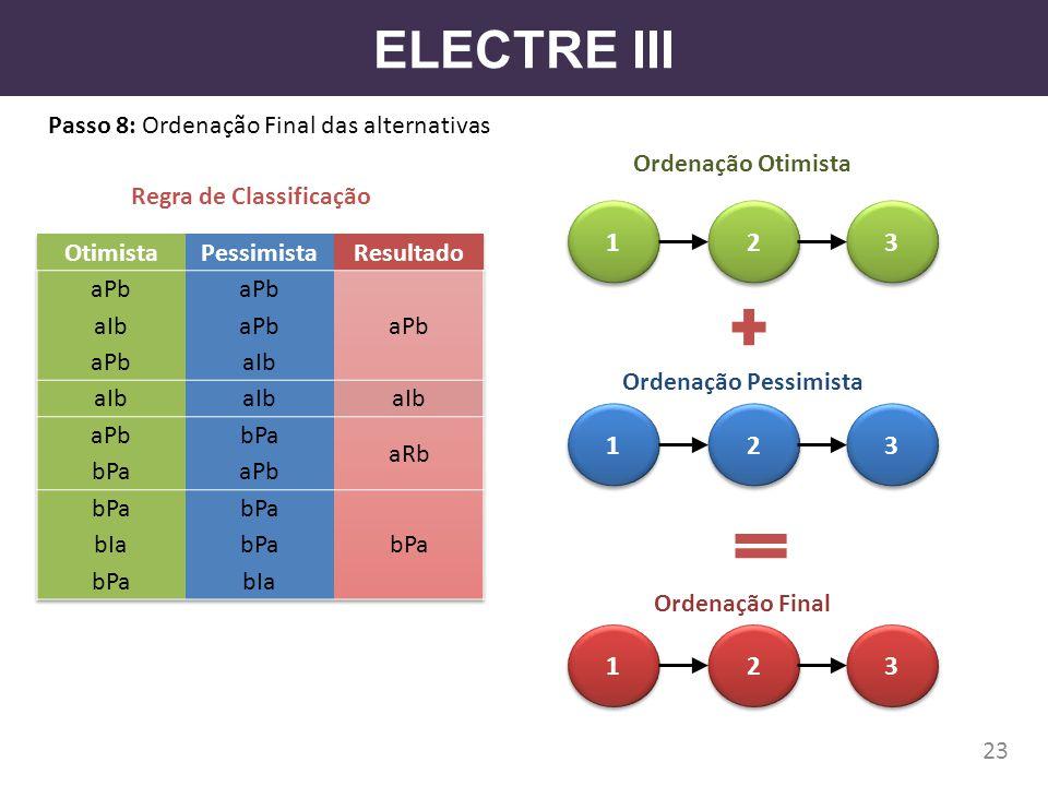 ELECTRE III Passo 8: Ordenação Final das alternativas 23 Ordenação Otimista Ordenação Pessimista 1 1 2 2 3 3 1 1 2 2 3 3 Regra de Classificação Ordena