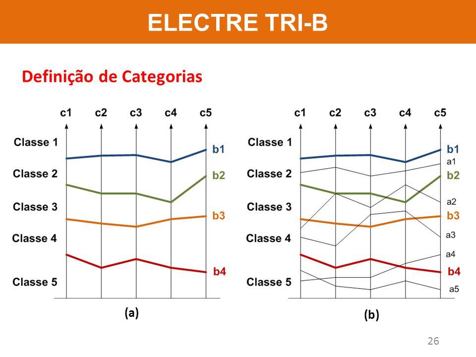 ELECTRE TRI-B 26 (a) (b) Definição de Categorias