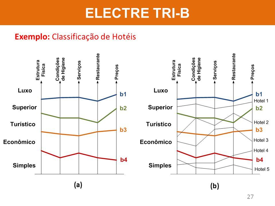 ELECTRE TRI-B 27 Exemplo: Classificação de Hotéis (a) (b)