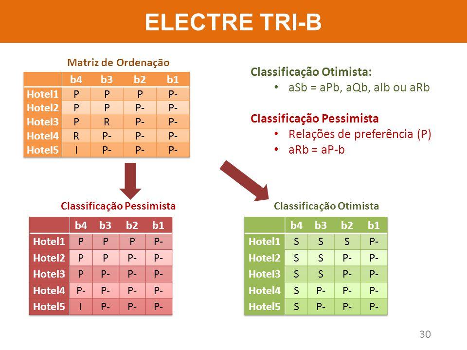 ELECTRE TRI-B 30 Matriz de Ordenação Classificação OtimistaClassificação Pessimista Classificação Otimista: aSb = aPb, aQb, aIb ou aRb Classificação P