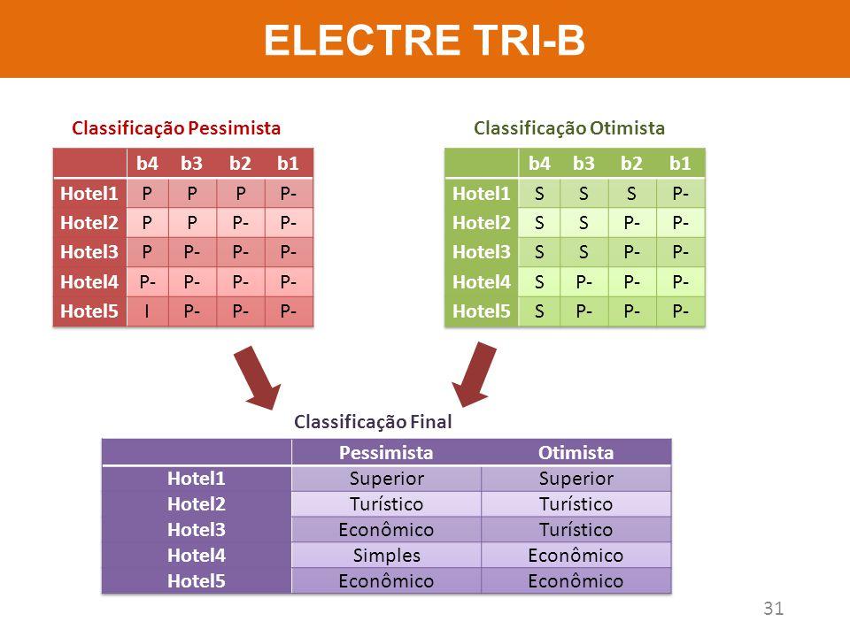 ELECTRE TRI-B 31 Classificação Final Classificação OtimistaClassificação Pessimista