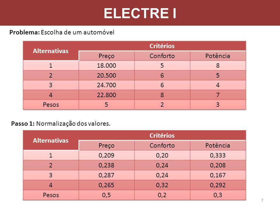 ELECTRE I Problema: Escolha de um automóvel Passo 1: Normalização dos valores. 7