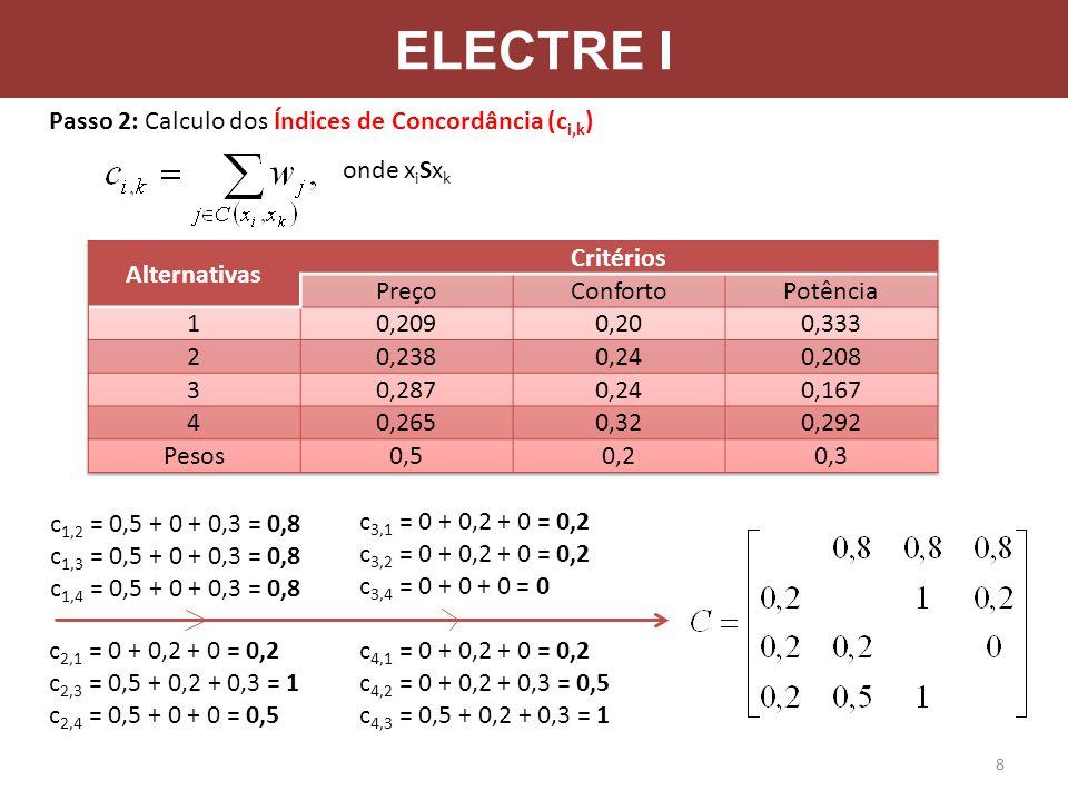 ELECTRE I Passo 2: Calculo dos Índices de Concordância (c i,k ) onde x i Sx k c 1,2 = 0,5 + 0 + 0,3 = 0,8 c 1,3 = 0,5 + 0 + 0,3 = 0,8 c 1,4 = 0,5 + 0