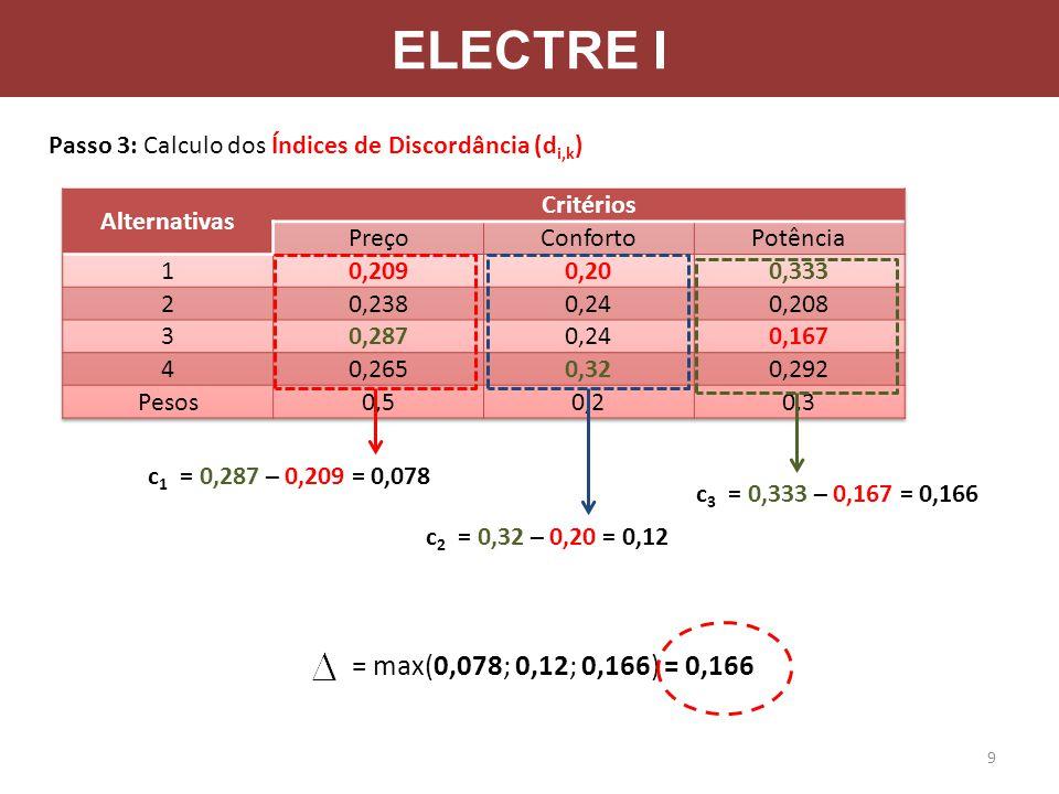 ELECTRE I Passo 3: Calculo dos Índices de Discordância (d i,k ) c 1 = 0,287 – 0,209 = 0,078 c 2 = 0,32 – 0,20 = 0,12 c 3 = 0,333 – 0,167 = 0,166 = max