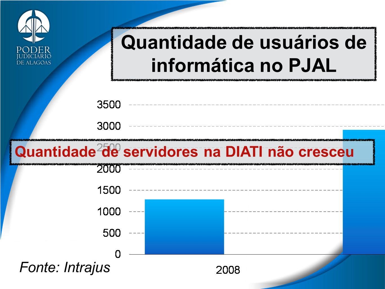 Quantidade de usuários de informática no PJAL Fonte: Intrajus Quantidade de servidores na DIATI não cresceu