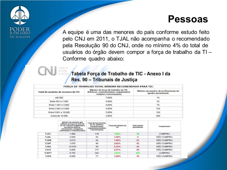Pessoas A equipe é uma das menores do país conforme estudo feito pelo CNJ em 2011, o TJAL não acompanha o recomendado pela Resolução 90 do CNJ, onde no mínimo 4% do total de usuários do órgão devem compor a força de trabalho da TI – Conforme quadro abaixo: