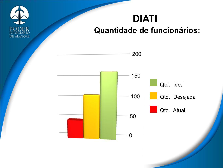 Quantidade de funcionários: Qtd. Ideal Qtd. Desejada Qtd. Atual DIATI