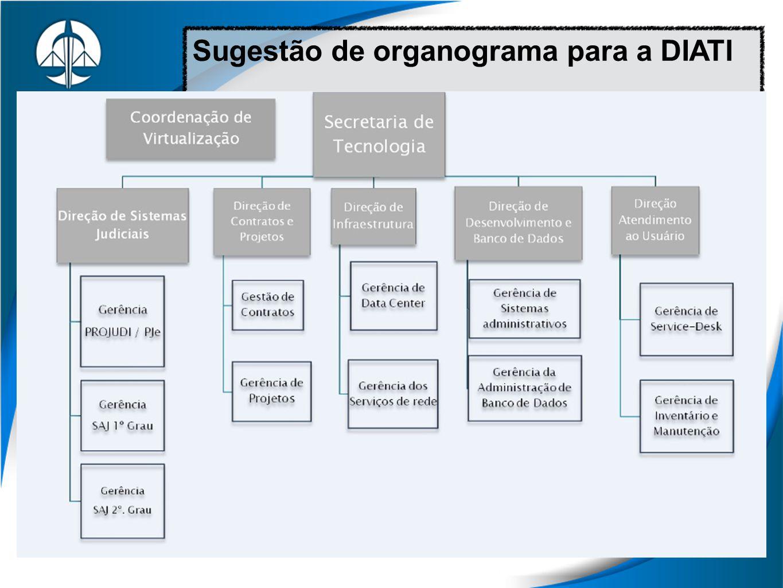 Sugestão de organograma para a DIATI