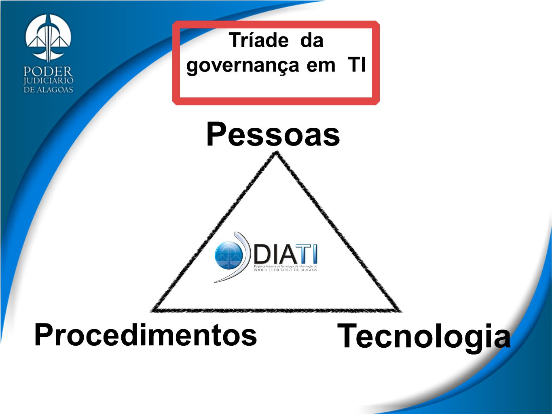 Procedimentos Pessoas Tecnologia Tríade da governança em TI