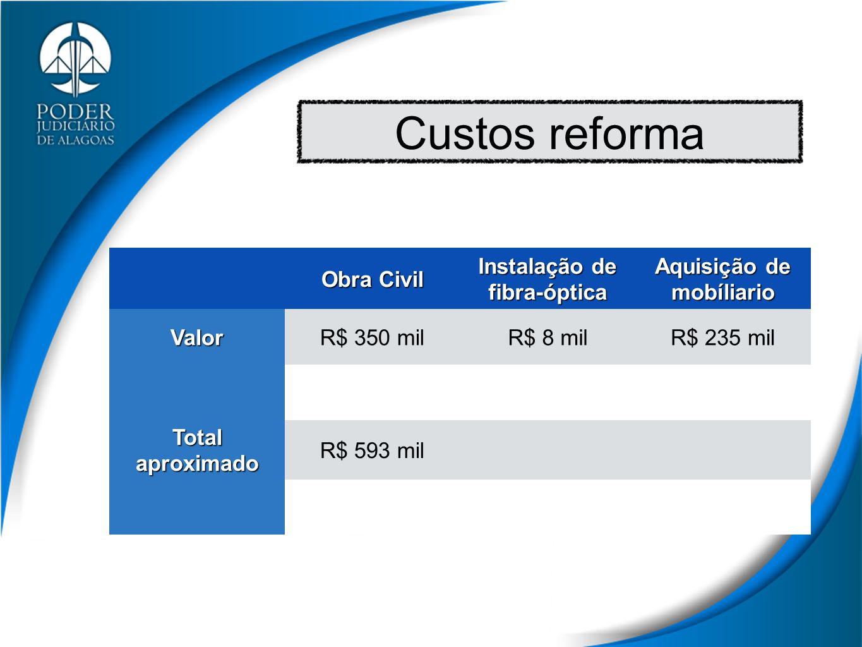 Custos reforma Obra Civil Instalação de fibra-óptica Aquisição de mobíliario ValorR$ 350 milR$ 8 milR$ 235 mil Total aproximado R$ 593 mil