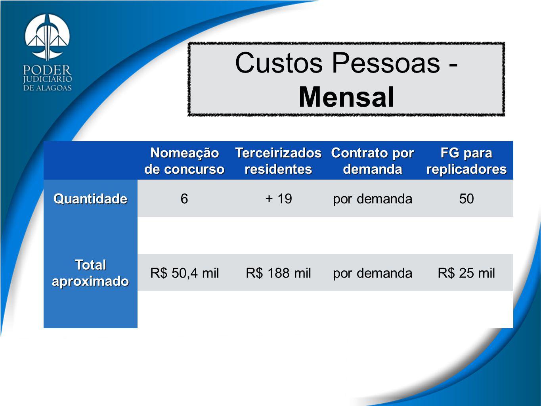 Custos Pessoas - Mensal Nomeação de concurso Terceirizados residentes Contrato por demanda FG para replicadoresQuantidade6+ 19por demanda50 Total aproximado R$ 50,4 milR$ 188 milpor demandaR$ 25 mil