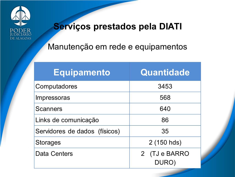 Serviços prestados pela DIATI Manutenção em rede e equipamentos EquipamentoQuantidade Computadores3453 Impressoras568 Scanners640 Links de comunicação86 Servidores de dados (físicos)35 Storages2 (150 hds) Data Centers2 (TJ e BARRO DURO)