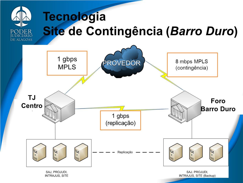 Tecnologia Site de Contingência (Barro Duro) 1 gbps MPLS 8 mbps MPLS (contingência) 1 gbps (replicação) TJ Centro Foro Barro Duro PROVEDOR