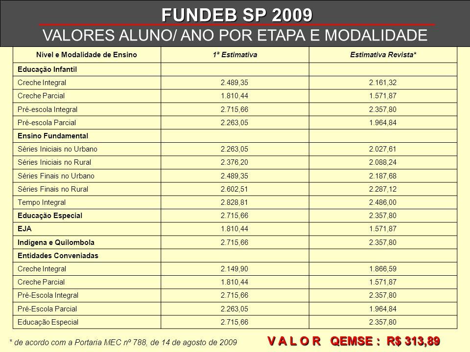FUNDEB SP 2009 VALORES ALUNO/ ANO POR ETAPA E MODALIDADE Nível e Modalidade de Ensino1ª EstimativaEstimativa Revista* Educação Infantil Creche Integra