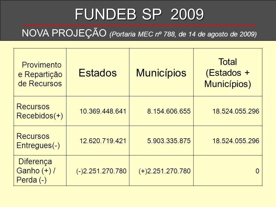 FUNDEB SP 2009 NOVA PROJEÇÃO (Portaria MEC nº 788, de 14 de agosto de 2009) Provimento e Repartição de Recursos EstadosMunicípios Total (Estados + Mun