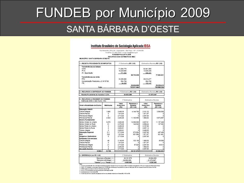 FUNDEB por Município 2009 SANTA BÁRBARA D'OESTE