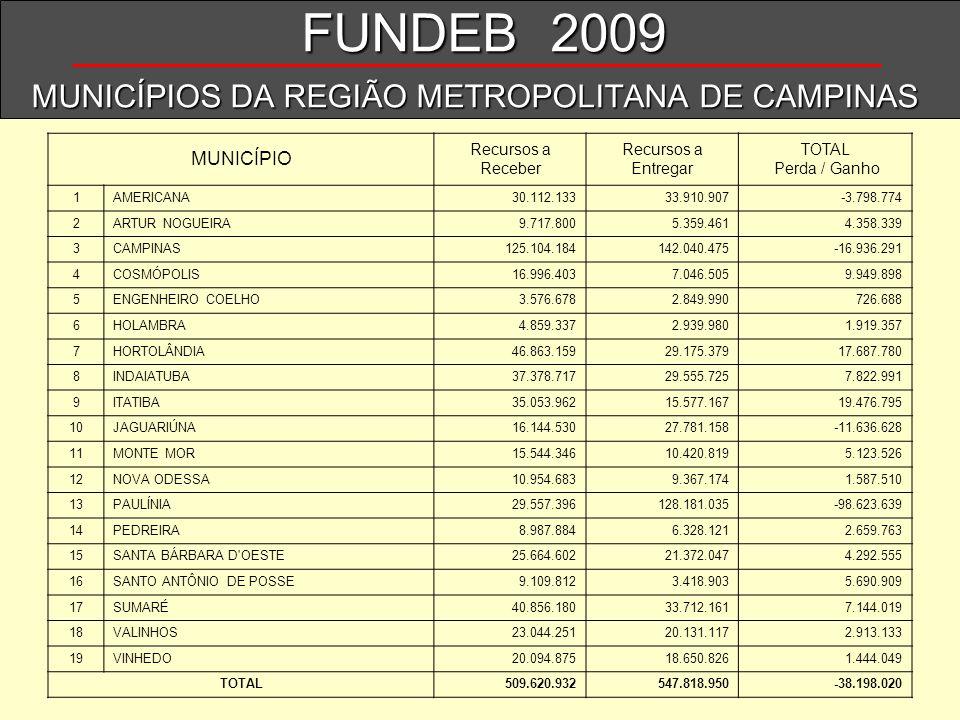 MUNICÍPIOS DA REGIÃO METROPOLITANA DE CAMPINAS MUNICÍPIO Recursos a Receber Recursos a Entregar TOTAL Perda / Ganho 1AMERICANA30.112.13333.910.907-3.7