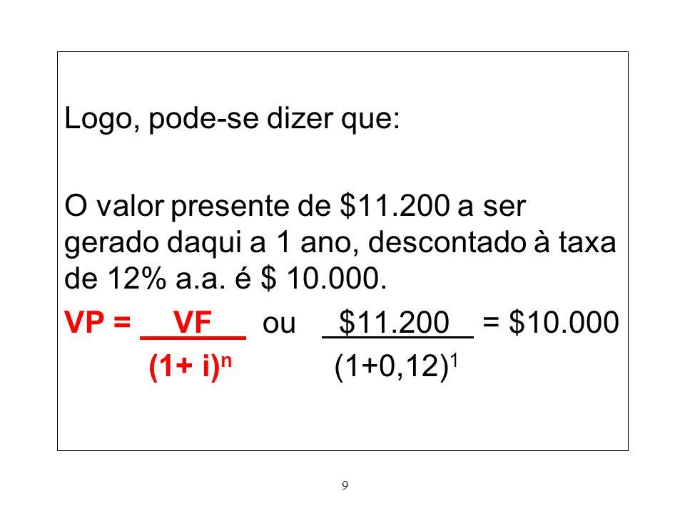 9 Logo, pode-se dizer que: O valor presente de $11.200 a ser gerado daqui a 1 ano, descontado à taxa de 12% a.a.