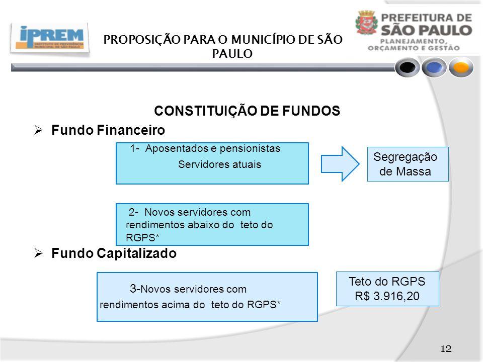 CONSTITUIÇÃO DE FUNDOS  Fundo Financeiro 1- Aposentados e pensionistas Servidores atuais  Fundo Capitalizado 3- Novos servidores com rendimentos acima do teto do RGPS* PROPOSIÇÃO PARA O MUNICÍPIO DE SÃO PAULO 2- Novos servidores com rendimentos abaixo do teto do RGPS* Teto do RGPS R$ 3.916,20 Segregação de Massa 12