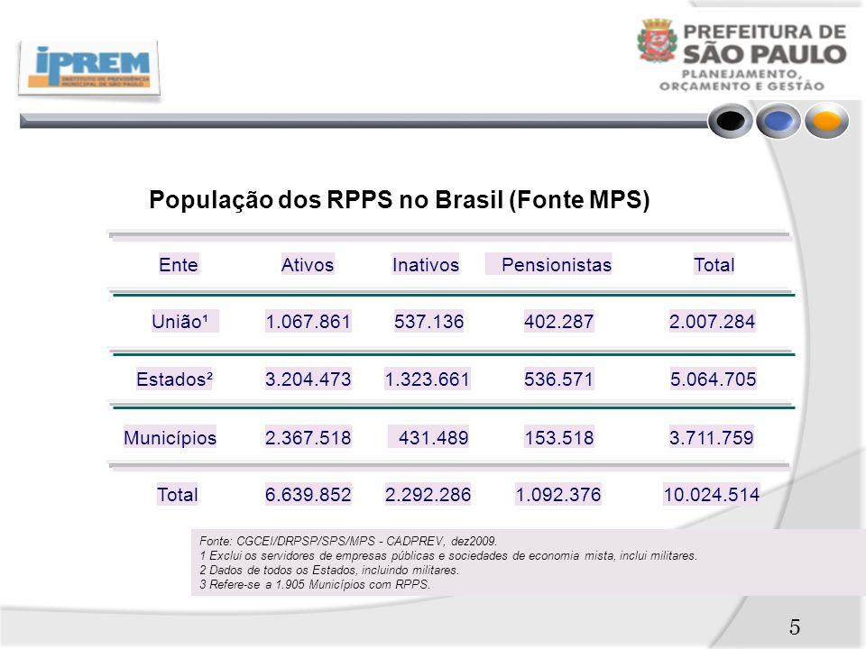 População dos RPPS no Brasil (Fonte MPS) EnteAtivosInativos PensionistasTotal União¹1.067.861537.136402.2872.007.284 Estados²3.204.4731.323.661536.5715.064.705 Municípios2.367.518 431.489153.5183.711.759 Total6.639.8522.292.2861.092.37610.024.514 Fonte: CGCEI/DRPSP/SPS/MPS - CADPREV, dez2009.