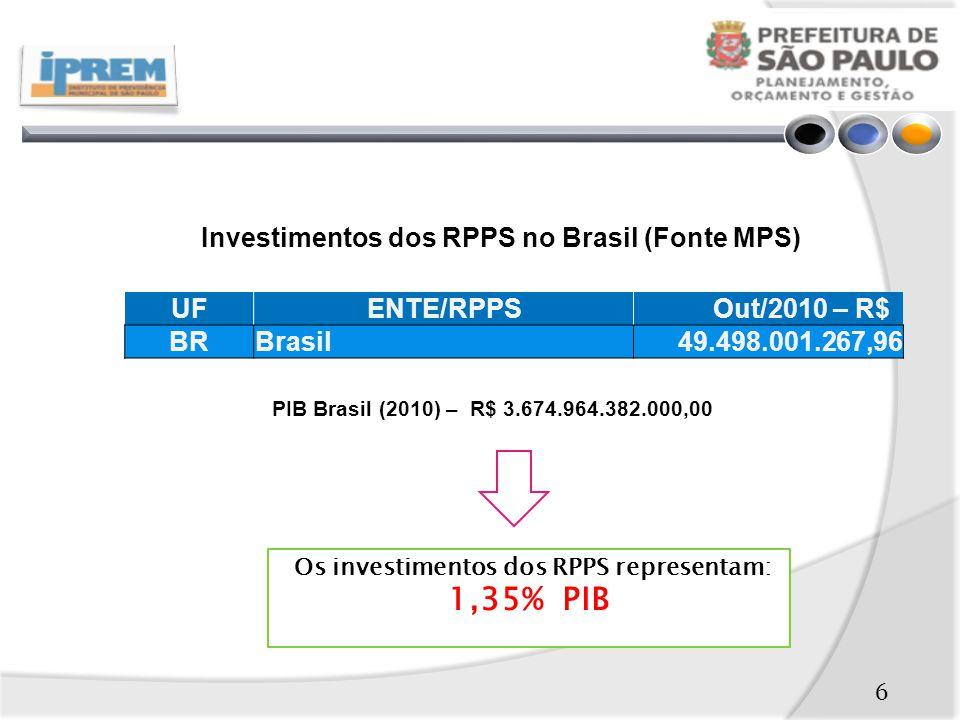 UFENTE/RPPS Out/2010 – R$ BRBrasil49.498.001.267,96 PIB Brasil (2010) – R$ 3.674.964.382.000,00 Investimentos dos RPPS no Brasil (Fonte MPS) Os investimentos dos RPPS representam: 1,35% PIB 6