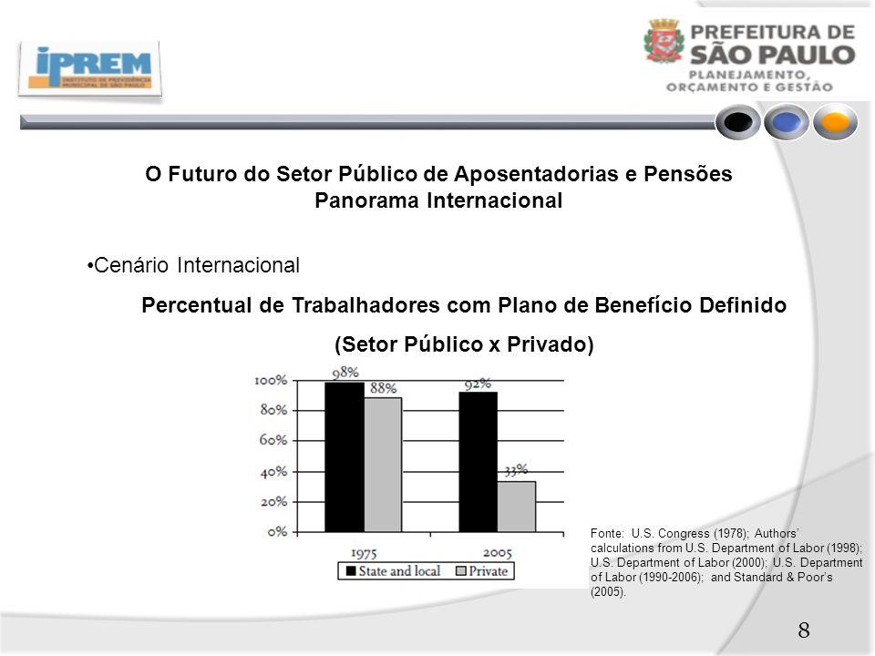 O Futuro do Setor Público de Aposentadorias e Pensões Panorama Internacional Cenário Internacional Percentual de Trabalhadores com Plano de Benefício Definido (Setor Público x Privado) Fonte: U.S.