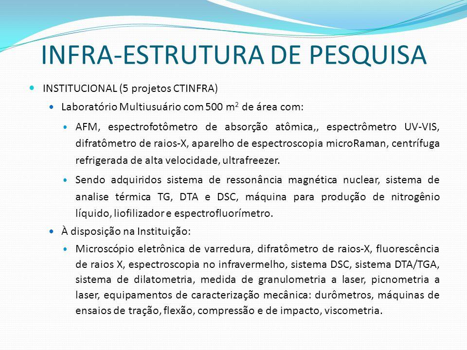 INFRA-ESTRUTURA DE PESQUISA INSTITUCIONAL (5 projetos CTINFRA) Laboratório Multiusuário com 500 m 2 de área com: AFM, espectrofotômetro de absorção at