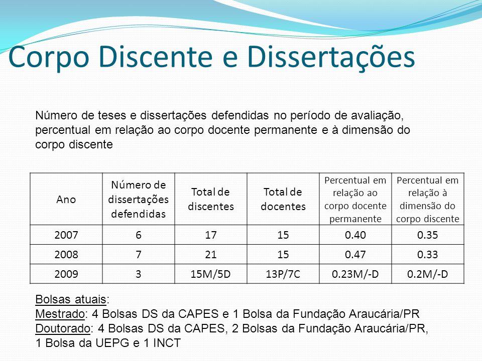 Corpo Discente e Dissertações Ano Número de dissertações defendidas Total de discentes Total de docentes Percentual em relação ao corpo docente perman