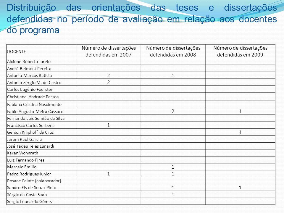 Distribuição das orientações das teses e dissertações defendidas no período de avaliação em relação aos docentes do programa DOCENTE Número de dissert