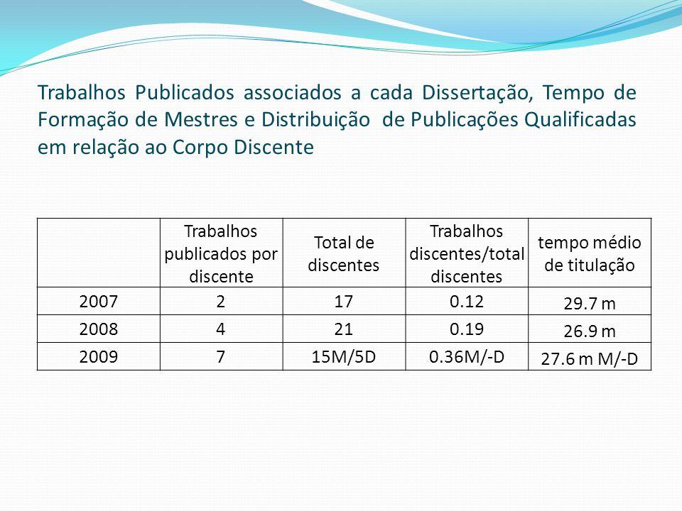 Trabalhos Publicados associados a cada Dissertação, Tempo de Formação de Mestres e Distribuição de Publicações Qualificadas em relação ao Corpo Discen