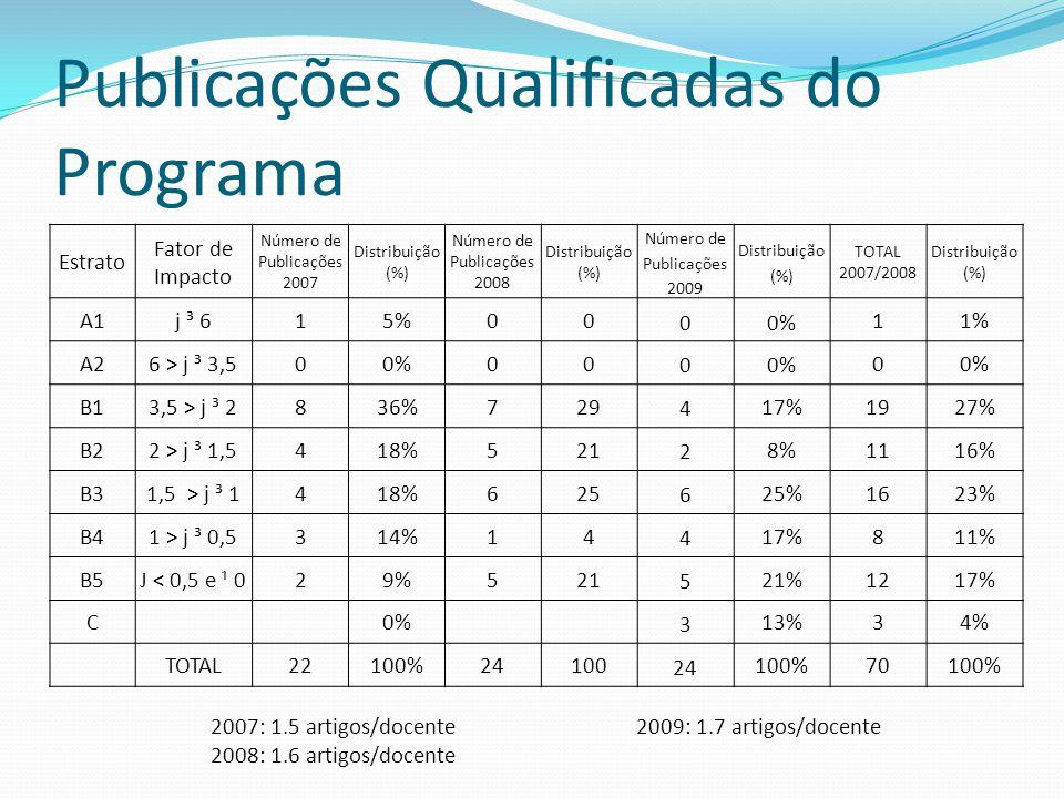 Publicações Qualificadas do Programa Estrato Fator de Impacto Número de Publicações 2007 Distribuição (%) Número de Publicações 2008 Distribuição (%)
