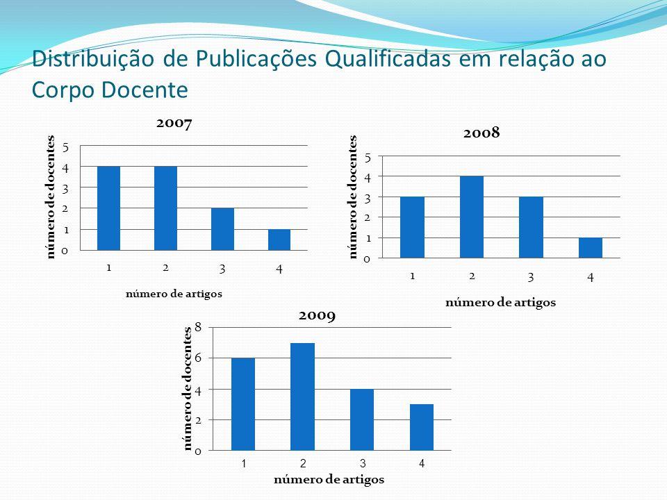 Distribuição de Publicações Qualificadas em relação ao Corpo Docente 1 2 3 4