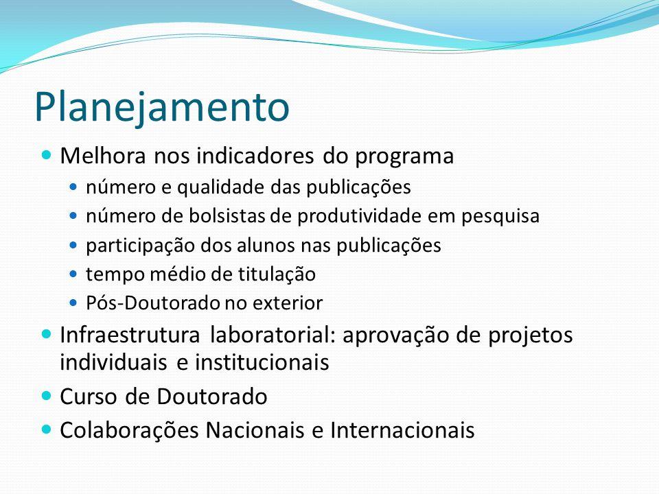 Planejamento Melhora nos indicadores do programa número e qualidade das publicações número de bolsistas de produtividade em pesquisa participação dos