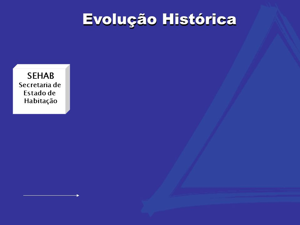 Evolução Histórica SEHAB Secretaria de Estado de Habitação