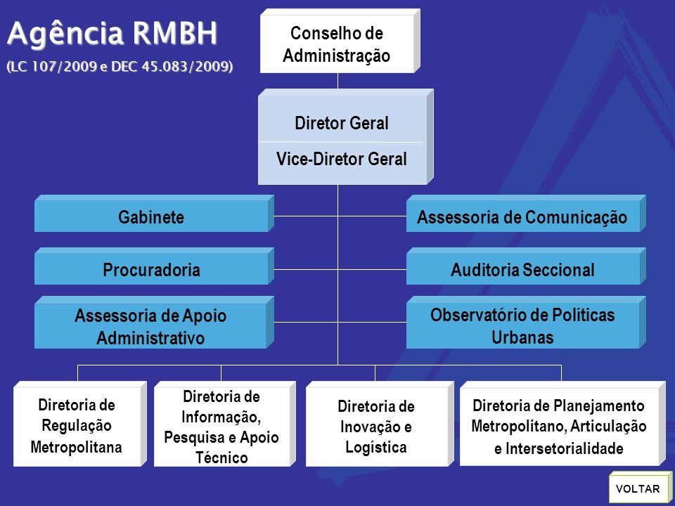 Agência RMBH (LC 107/2009 e DEC 45.083/2009) Conselho de Administração Diretor Geral Vice-Diretor Geral Assessoria de Comunicação Diretoria de Regula