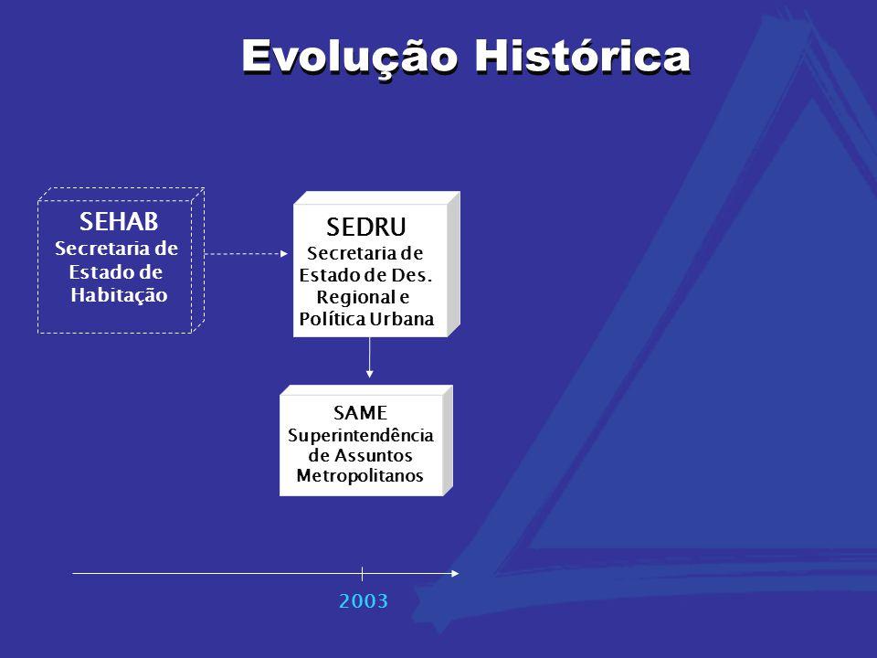 Evolução Histórica SEDRU Secretaria de Estado de Des. Regional e Política Urbana 2003 SAME Superintendência de Assuntos Metropolitanos SEHAB Secretari