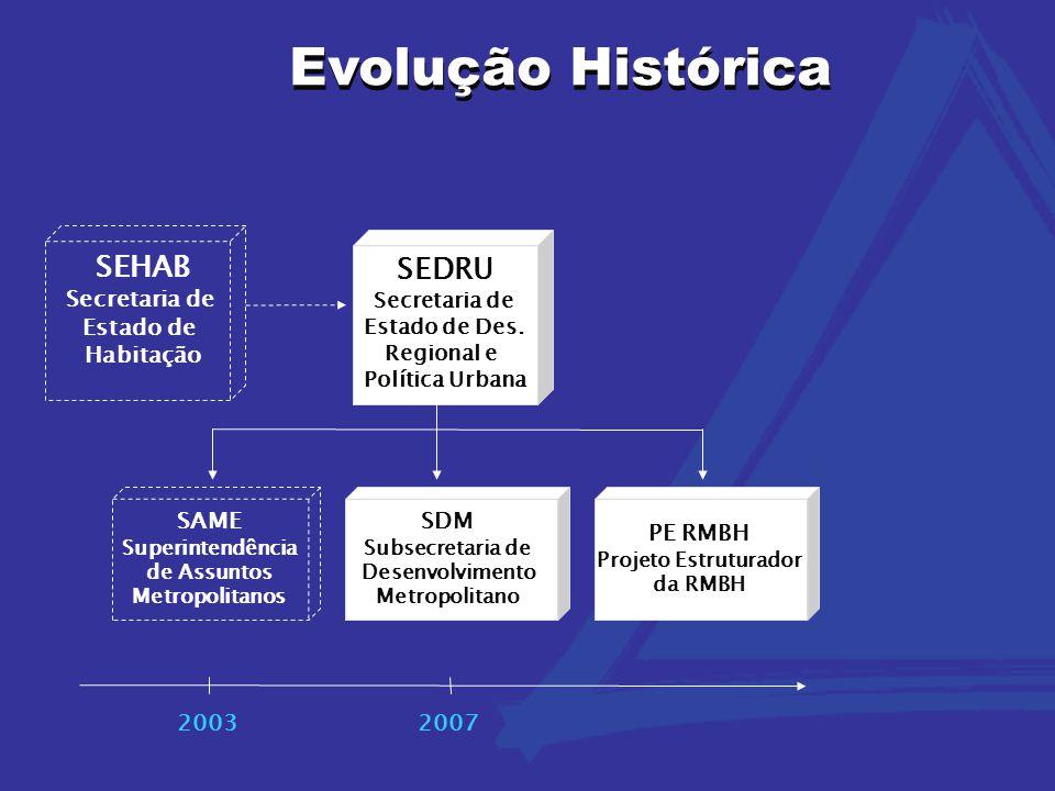 Evolução Histórica 20032007 SISTEMA DE GESTÃO METROPOLITANA SEHAB Secretaria de Estado de Habitação SEDRU Secretaria de Estado de Des.