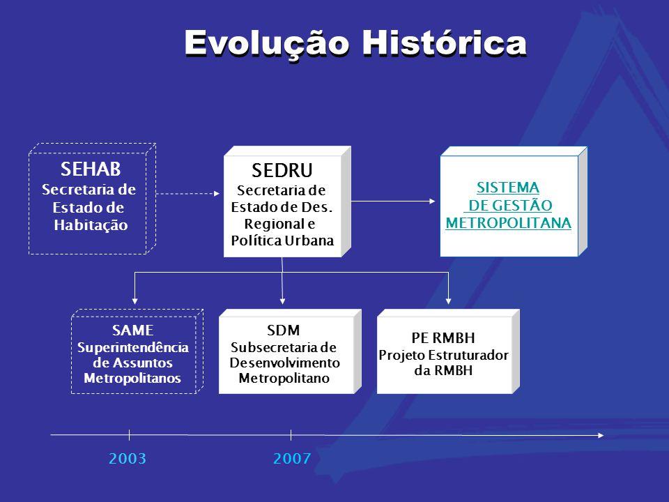 Evolução Histórica 20032007 SISTEMA DE GESTÃO METROPOLITANA SEHAB Secretaria de Estado de Habitação SEDRU Secretaria de Estado de Des. Regional e Polí