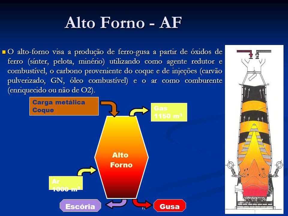 Alto Forno - AF 14 Metálico Coque Zona coesiva Raceway Furo de gusa Gás de topo Homem morto Cadinho Principais Reações C (coque) + O 2 (ar) --> CO / CO 2 3 Fe 2 O 3 + CO --> 2Fe 3 O 4 + CO 2 Fe 3 O 4 + CO --> 3FeO + CO 2 FeO + CO --> Fe + CO 2