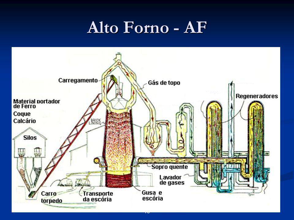 Aciaria O processo da aciaria tem como objetivo a transformação do ferro gusa em aço através da injeção de oxigênio na carga metálica nos convertedores e fornos panela.