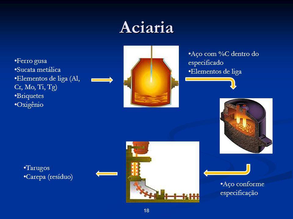 Aciaria – Lingotamento Contínuo Principal resíduo: Principal resíduo: Carepa: produto da oxidação, é uma camada de óxidos que ocorre na superfície do aço durante o processo de fabricação a quente e através de uma reação com o meio externo.