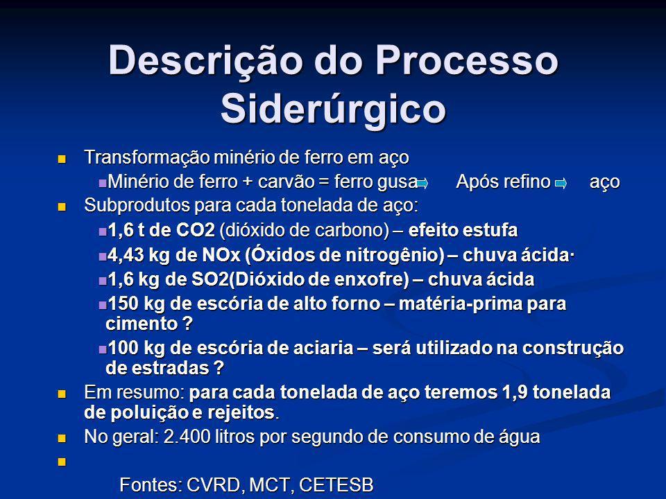 Descrição do Processo Siderúrgico Transformação minério de ferro em aço Transformação minério de ferro em aço Minério de ferro + carvão = ferro gusa A