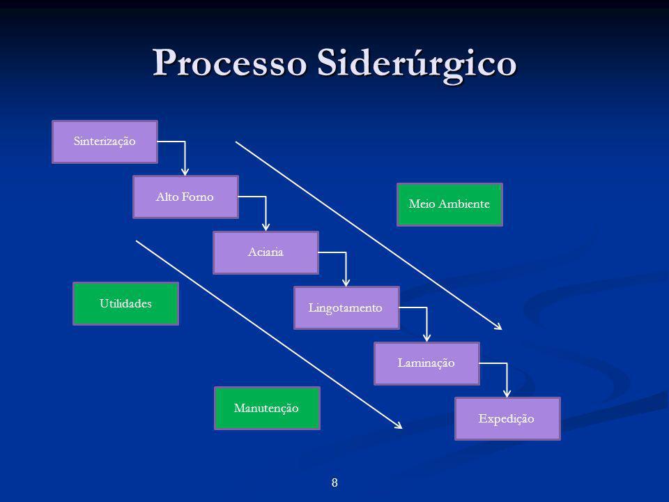 Processo Siderúrgico 9