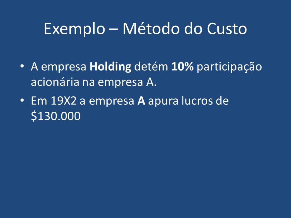 Exemplo – Método do Custo Balanços em:19X1 Bancos5.000 Investimentos na Empresa A55.000 Total do Ativo60.000 Empréstimos30.000 Capital social30.000 Receita de Dividendos Total do Passivo + PL60.000 Cia.